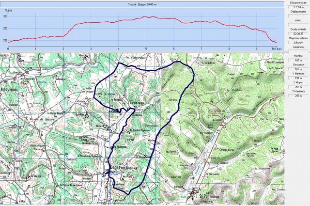 Profil bagat en quercy 9740 m
